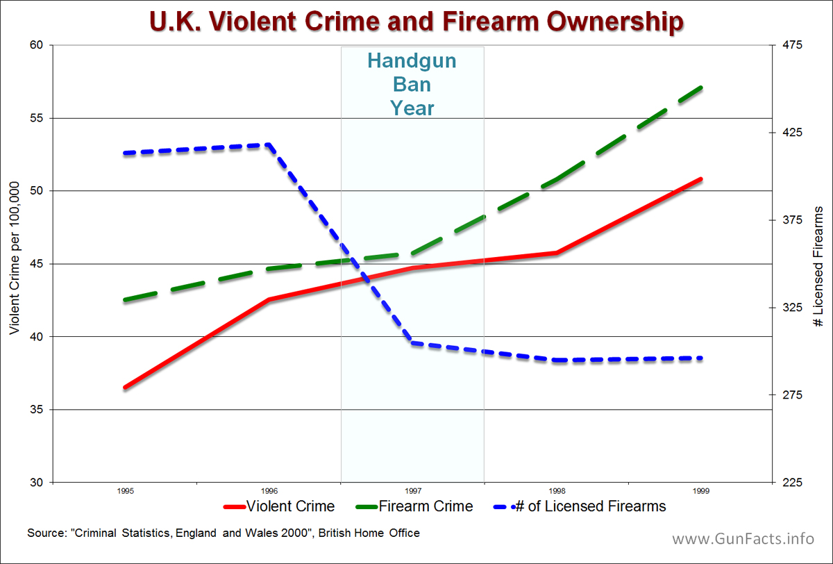 gun control vs crime rate